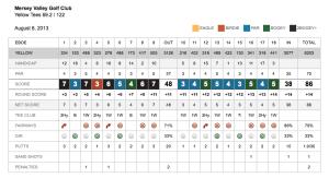 Golfshot Scorecard Email